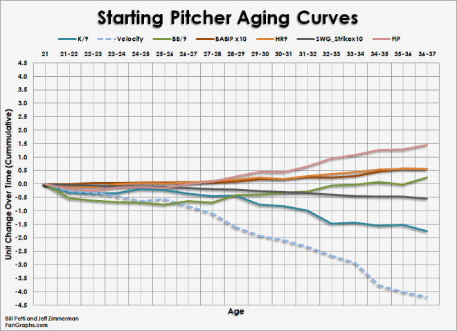 Pitcher_Curves_Starters