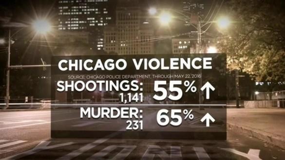 Chicgo Violence